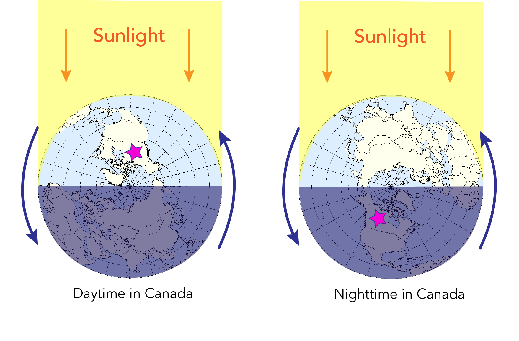 Diagram showing how the Earth's rotation on its axis causes day and night