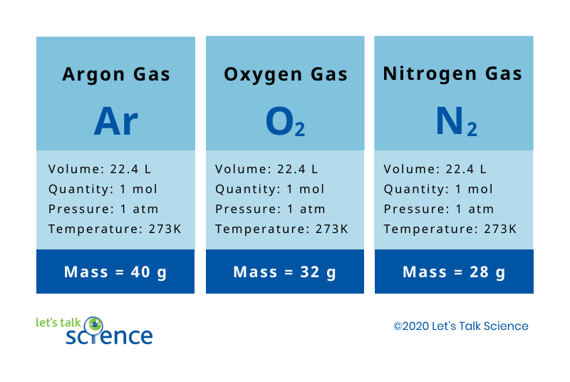 Chart comparing the masses of argon gas, oxygen gas and nitrogen gas at the same volume, quantity, pressure and temperature