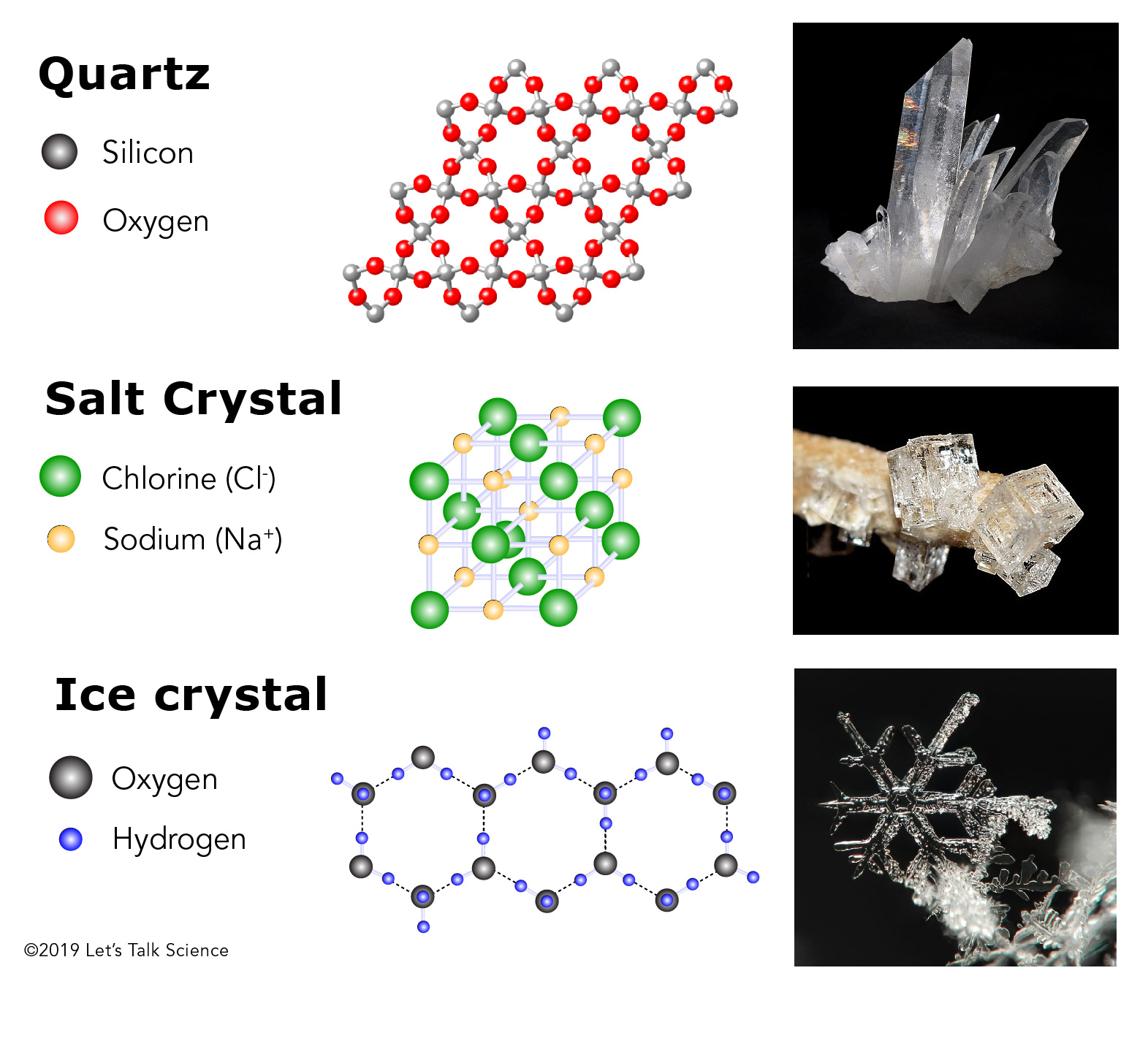 Molecular structures and photographs of quartz, table salt and ice crystals