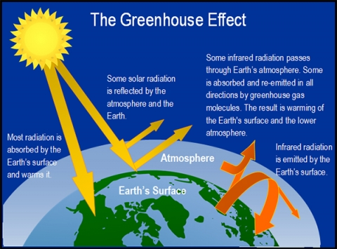"Figure 1: Earth's ""greenhouse effect""."
