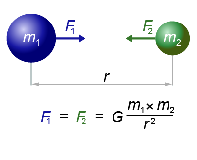 Diagram and equation for Newton's Universal Law of Gravitation