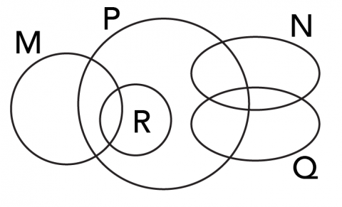 Example of a Euler diagram