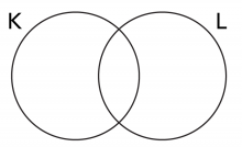 Venn diagram of sets K and L