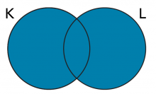 Venn diagram of the union of sets K and L