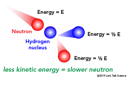 When a neutron strikes a hydrogen nucleus through an elastic collision, it loses half of its kinetic energy and slows down a lot