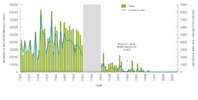 Reported incidence rate of confirmed measles cases, Canada 1924-2011*