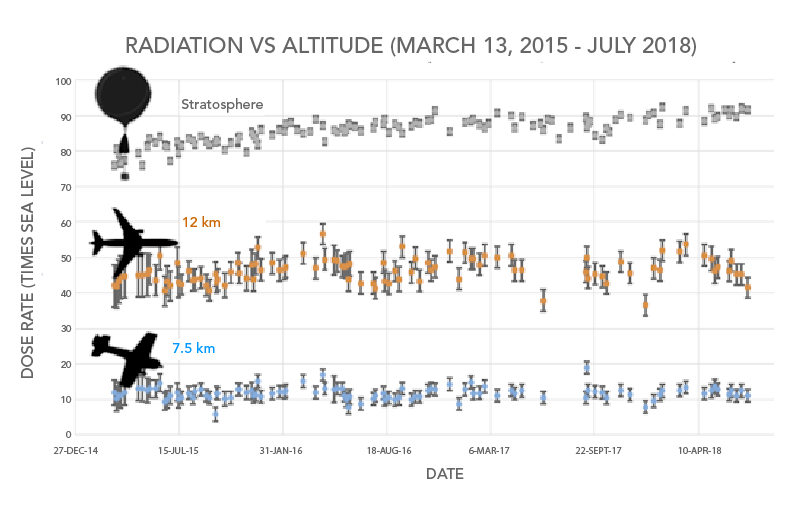 Radiation versus altitude data collected between March 2015 and July 2018