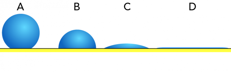 High (A), moderate (B), low (C) and very low (D) surface tension