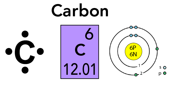 Various ways to describe a carbon atom, including a Lewis structure, periodic table entry and Bohr model