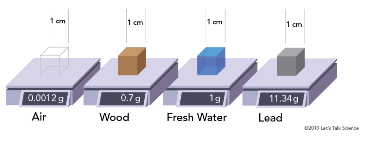 Comparison of the masses of air, water, wood and lead