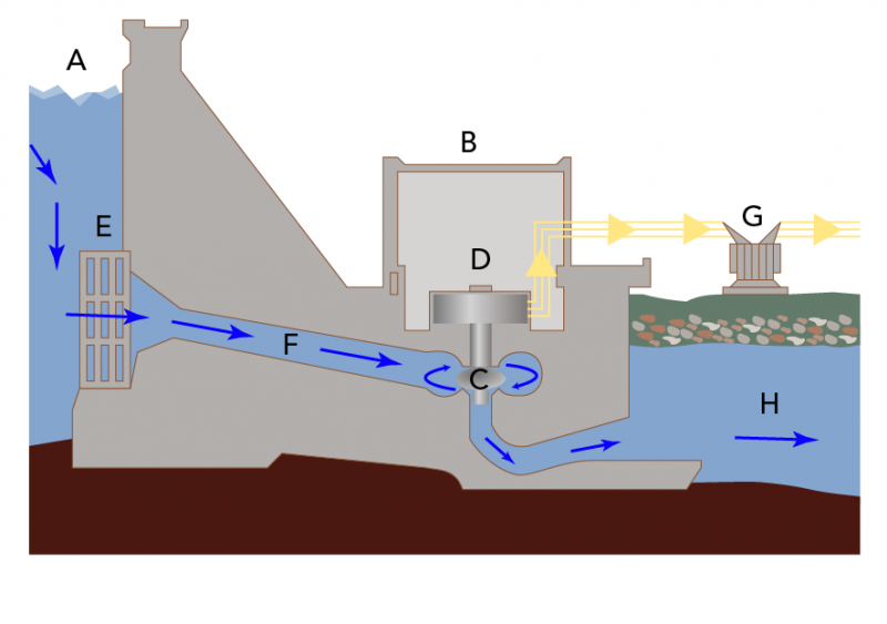 Parts of a hydroelectric system