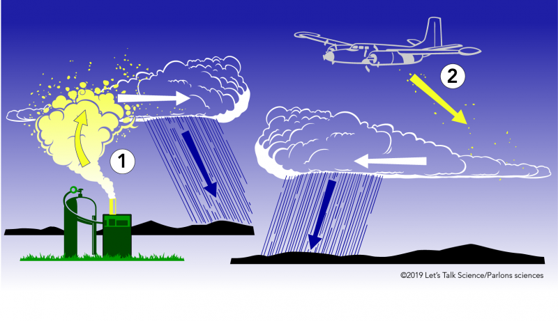 Two methods of cloud seeding. The cannon method is on the left and the airplane method is on the right