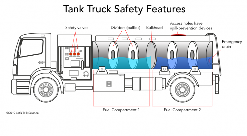 Tank trucks have safety features such as compartments divided by baffles, safety valves and emergency drains