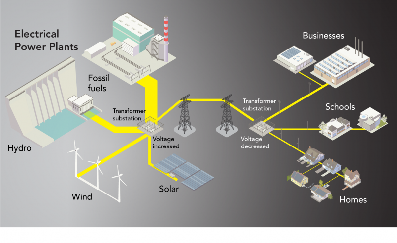 Electricity generation, transmission and distribution