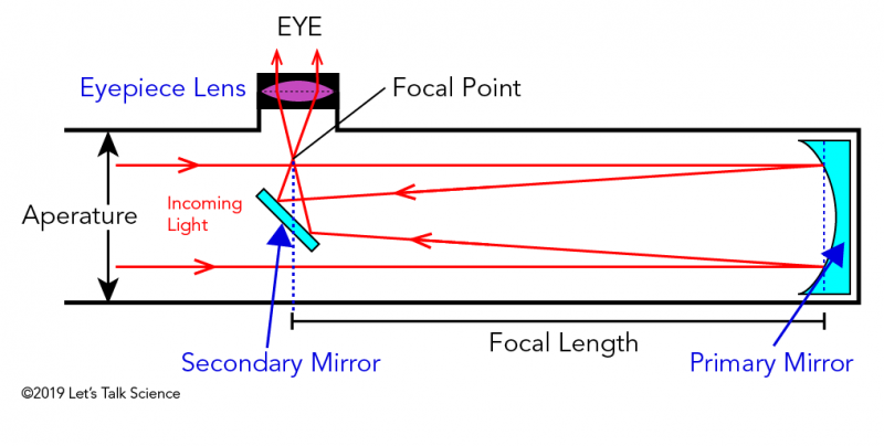 Parts and function of a reflecting telescope