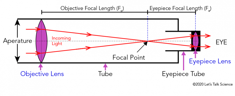 Parts and function of a refracting telescope