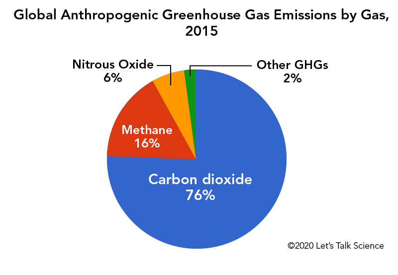 Global anthropogenic greenhouse gas emissions by gas, 2015