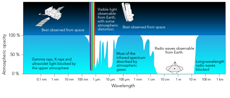 Wavelengths where atmospheric windows occur