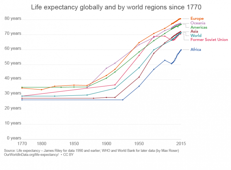 Global Life expectancy since 1770