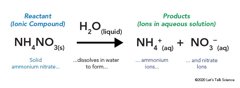 Chemical dissociation of solid ammonium nitrate in water to form aqueous ammonium and aqueous nitrate