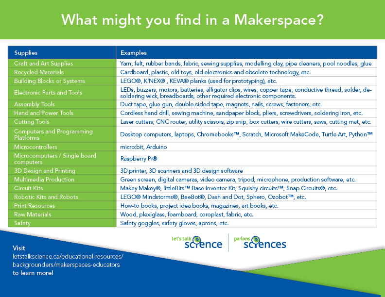 Chart outlining what you might find in a makerspace