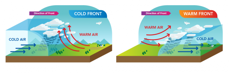 Diagram of cold front and warm front