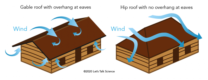 Structures with and without hurricane-adapted roofs