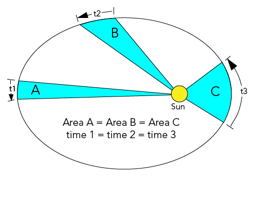Illustration showing how a line joining a planet to the Sun sweeps out equal areas in equal times