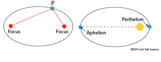 Illustration showing that the shape of an orbit is an ellipse as well as identifying the location of the aphelion and perihelion