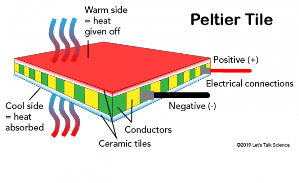 Parts of a Peltier Tile