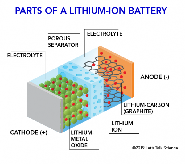 How does a lithium-Ion battery work? | Let's Talk Science