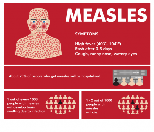 Some of the symptoms and impacts of measles