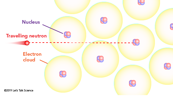 Free neutrons do not interact with the electron clouds of atoms but can interact with any nuclei in their paths