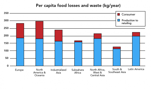 Per capita food loss for various regions of the world