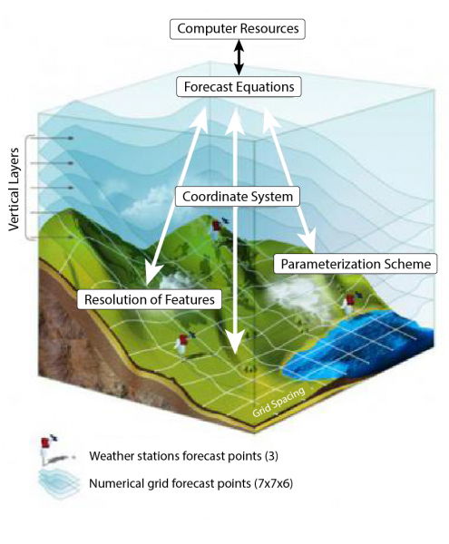 In a given weather model area, surface features can affect factors such as precipitation and wind