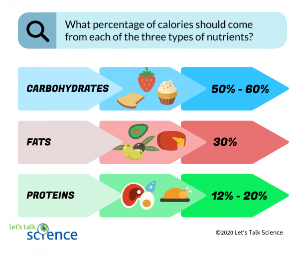 Percentage of calories of various nutrients