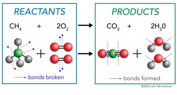 Combustion of methane showing where chemical bonds are broken and formed in the reactants and products
