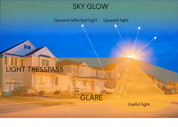 Suburban neighbourhood showing the location of sky glow, glare and light trespass