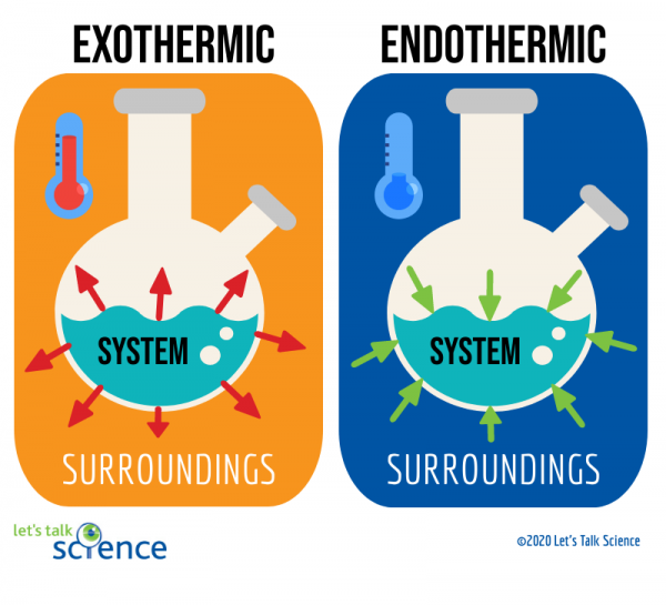 Diagrams showing the systems and surroundings for exothermic and endothermic reactions