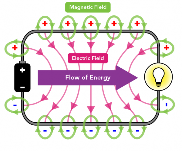 Diagram showing the electric field lines, magnetic field lines and flow of energy around a circuit